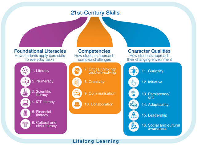 21st-skills